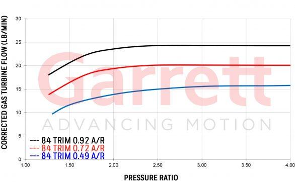 Garrett G-SERIES G25-660 Turbocharger Exhaust Flow Chart