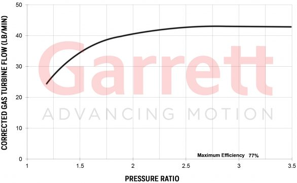 Garrett G-SERIES G42-1200 Compact Turbocharger Exhaust Flow Chart